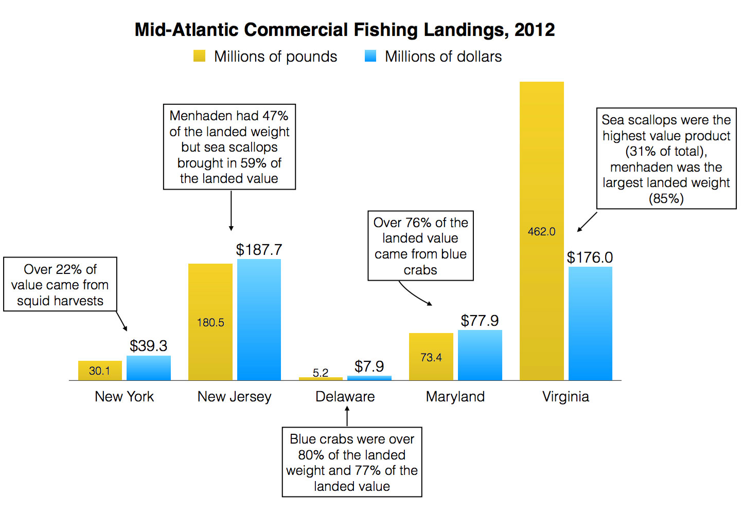 Mid-Atlantic Commercial Fishing Landings, 2012