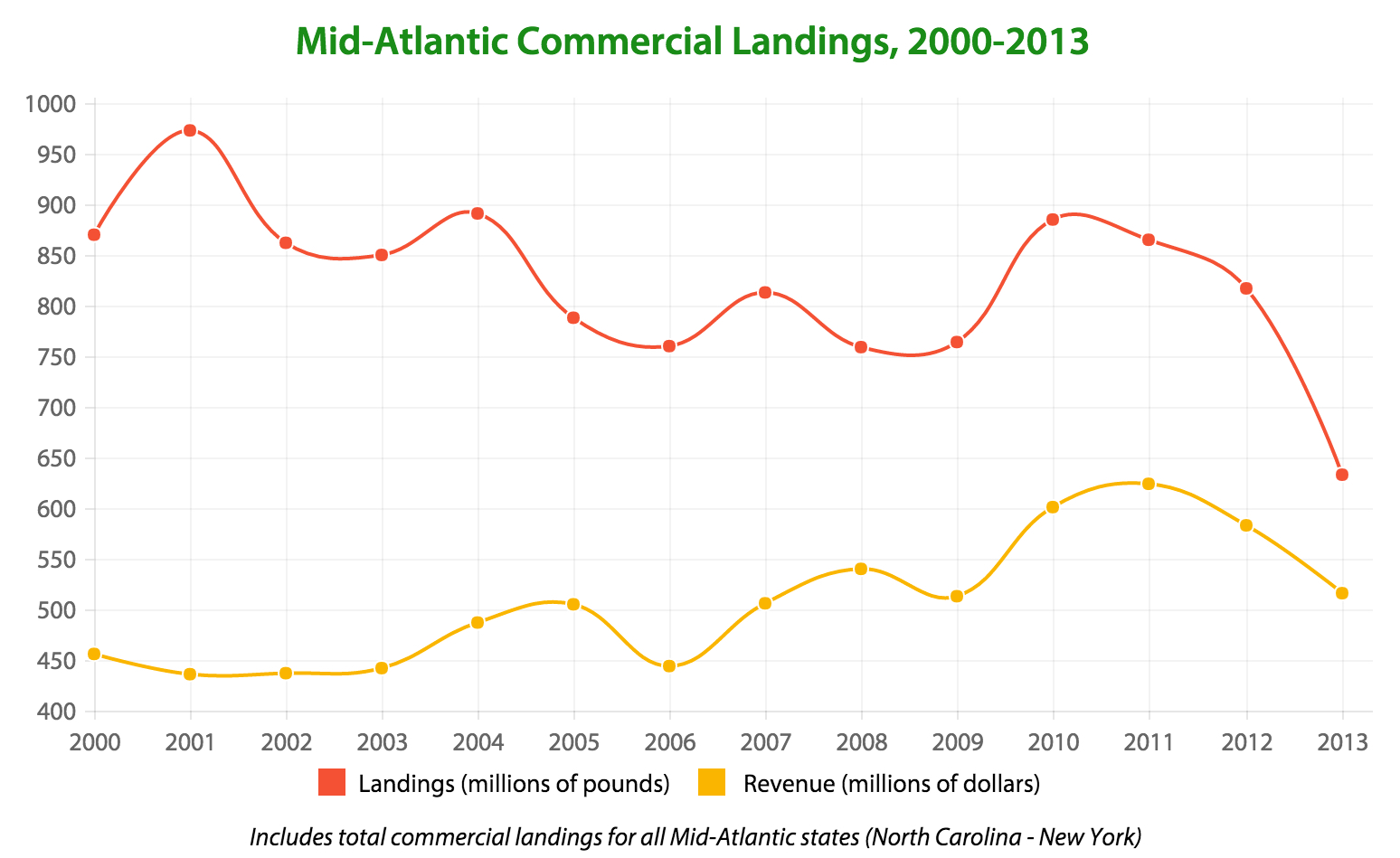 Mid-Atlantic Commercial Landings, 2000-2013 (Source: MAFMC)